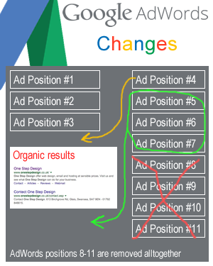 Changes to Google's AdWords layout